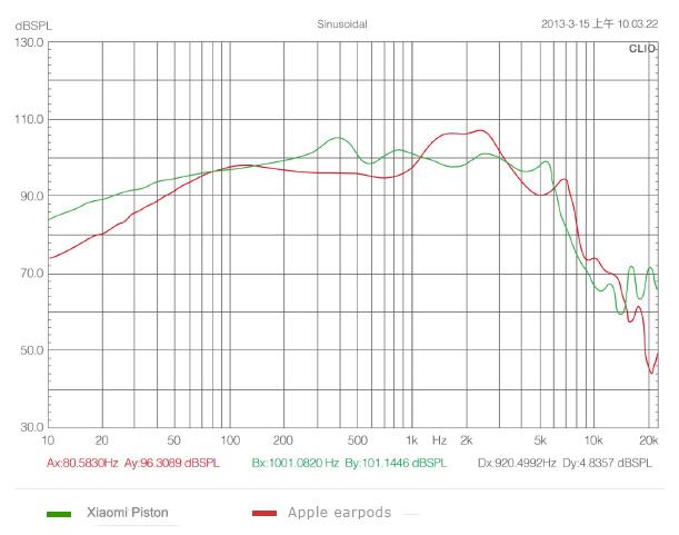 Сравнение с airpods